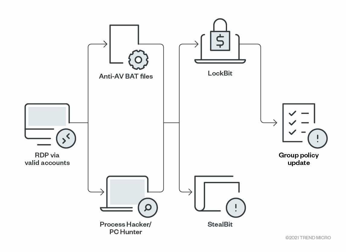勒索软件LockBit 2.0两个月已攻击超过50个组织