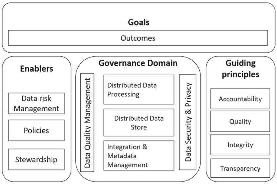 网络安全中的大数据治理