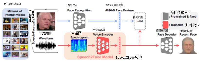 听音识人,由音生貌:浅析Speech2Face识别语音重建人脸技术