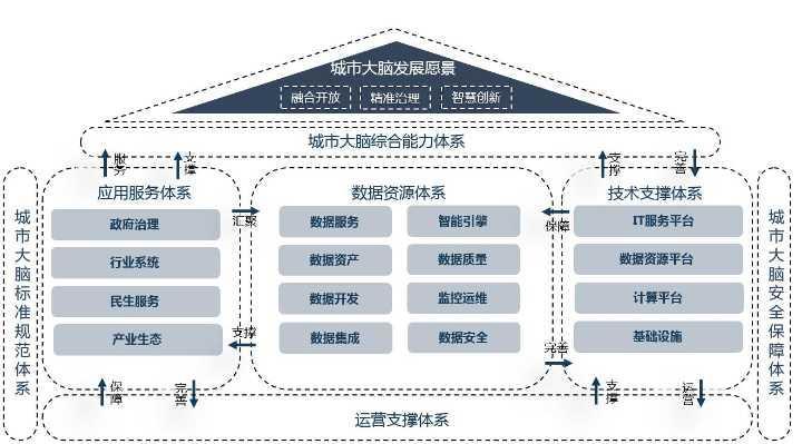 网络舆情应急方案_杭州发布城市数据大脑规划:2022年基本完成场景建设 - 安全内参 ...