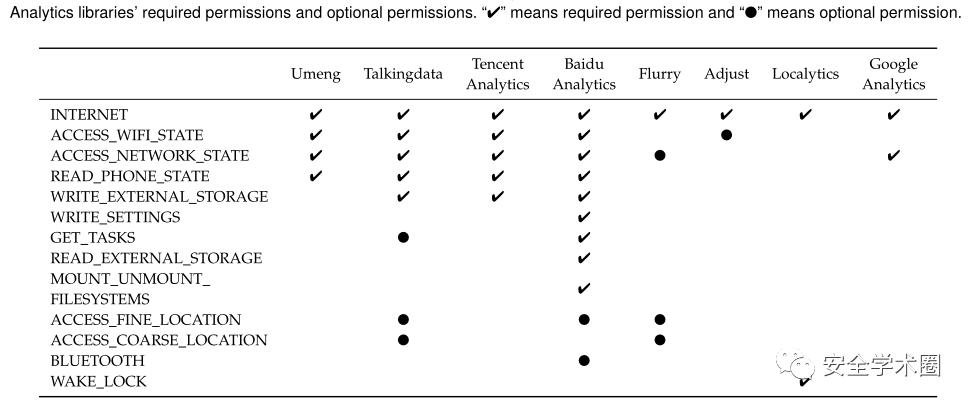 Android生态系统中分析库的隐私风险分析和缓解