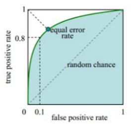 面向人口信息应用的大规模人脸识别训练算法研究-极安网