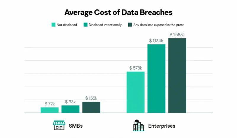 企业数据泄露频发却不通知用户?主动通知或反而降低合规成本