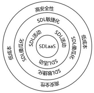 宜信SDL的深入探究与实践